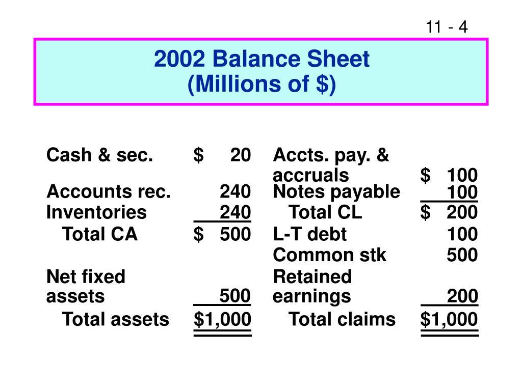 2002 Balance Sheet