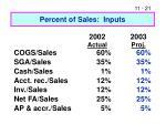 percent of sales inputs