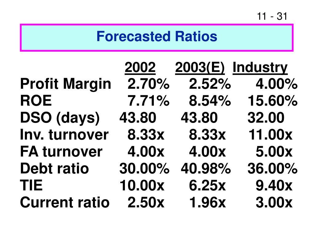 Forecasted Ratios