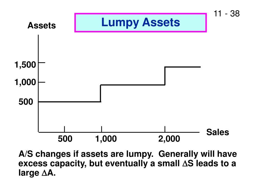 Lumpy Assets
