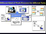 different kind of work processes for different tasks