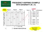 frequency hopping example with diversity n 4