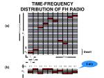 time frequency distribution of fh radio