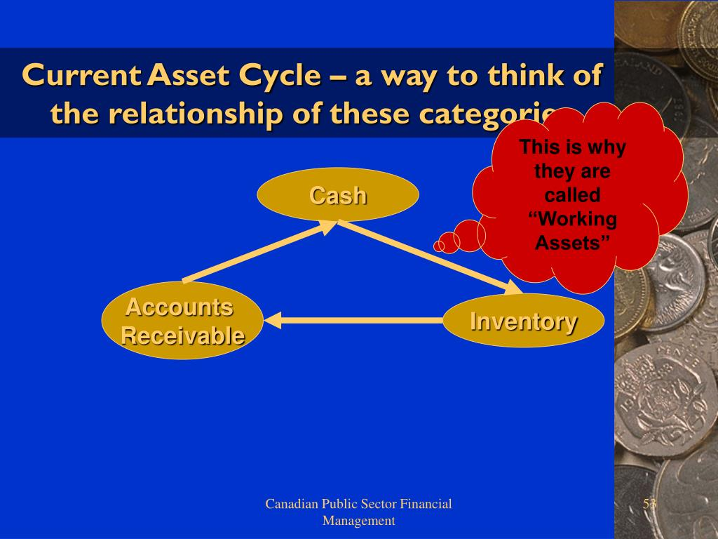 Current Asset Cycle – a way to think of the relationship of these categories