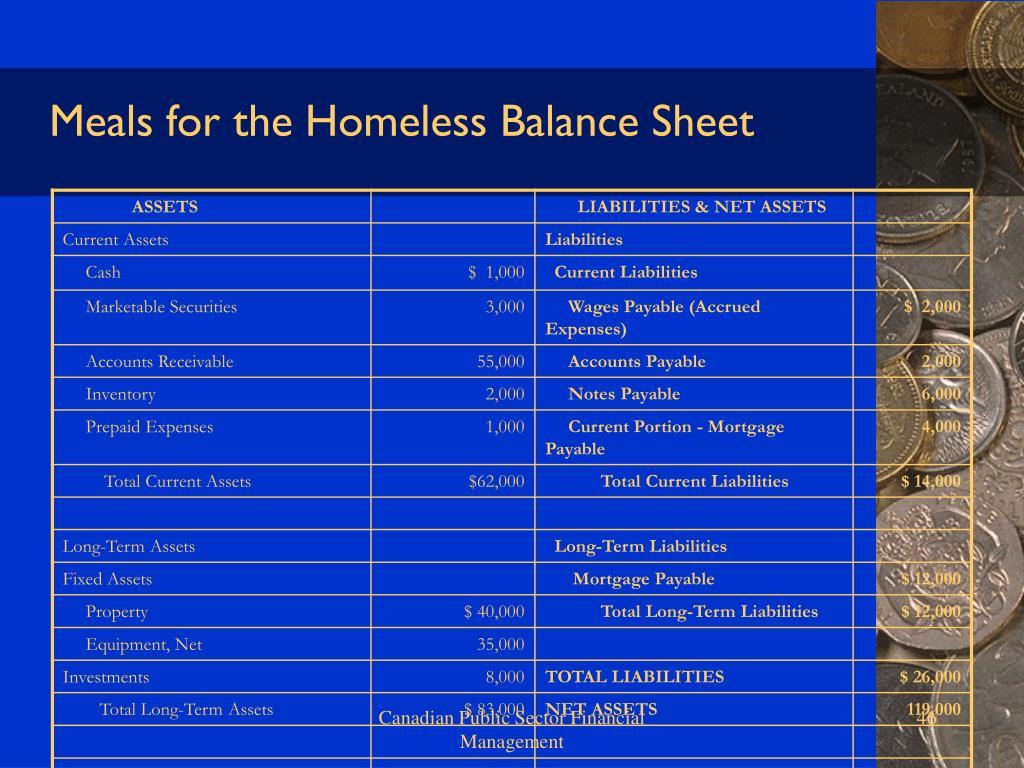 Meals for the Homeless Balance Sheet