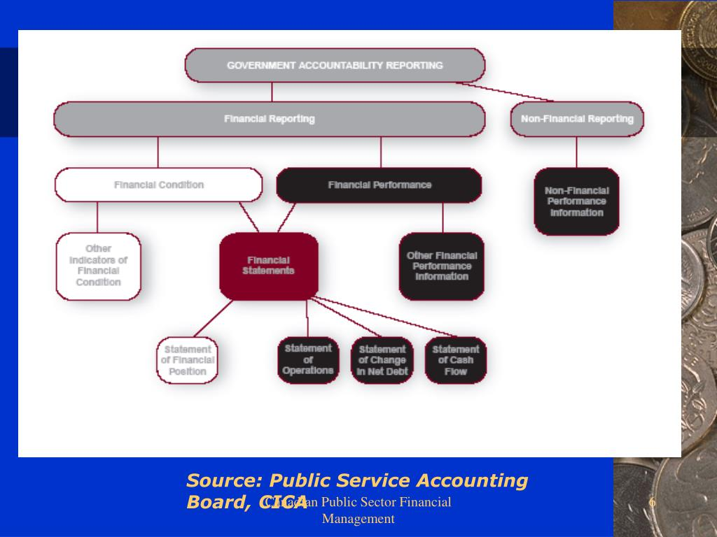 Source: Public Service Accounting Board, CICA