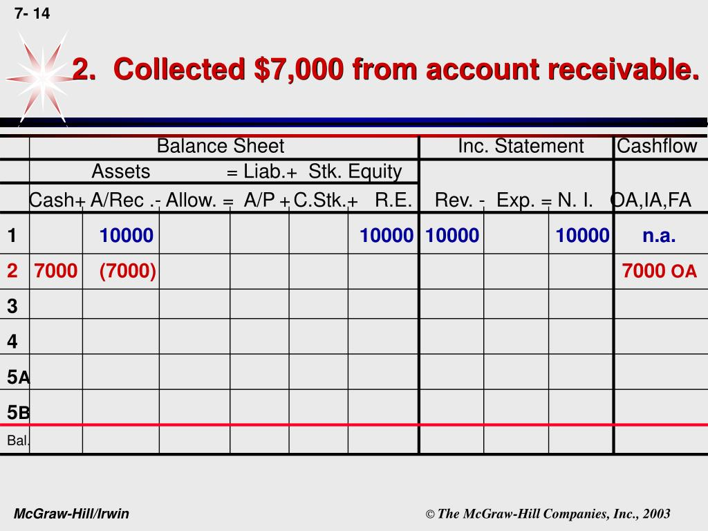 2.  Collected $7,000 from account receivable.