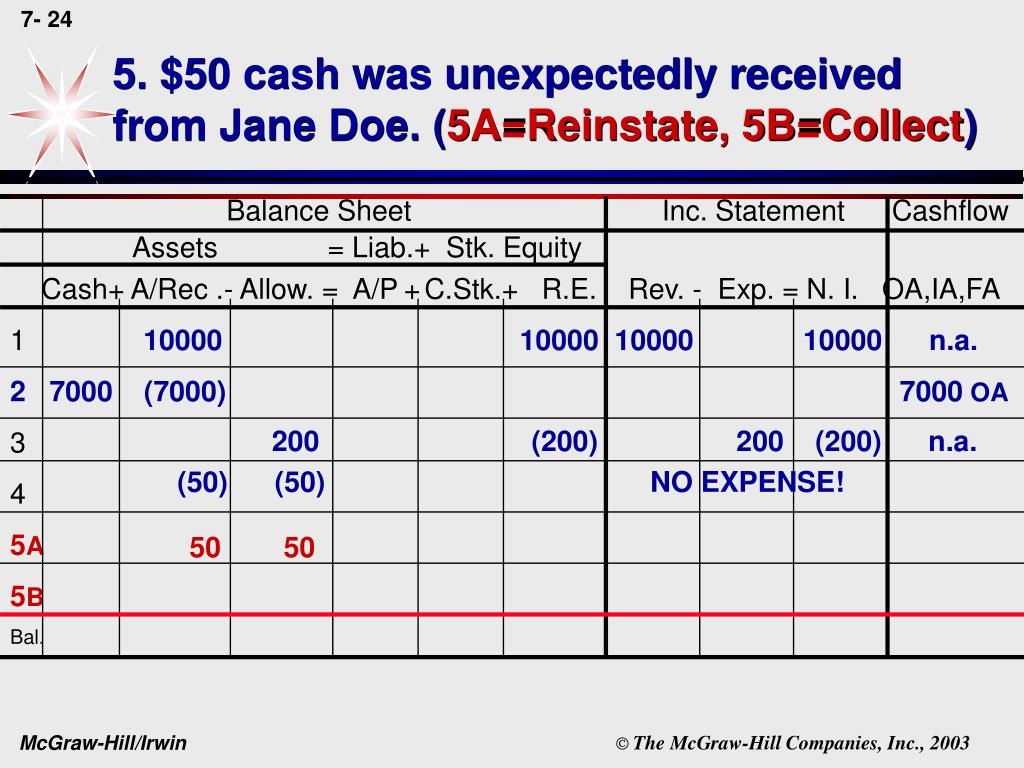 5. $50 cash was unexpectedly received from Jane Doe. (