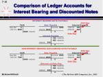 comparison of ledger accounts for interest bearing and discounted notes