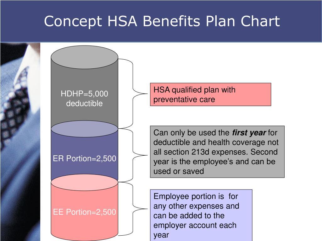 Concept HSA Benefits Plan Chart