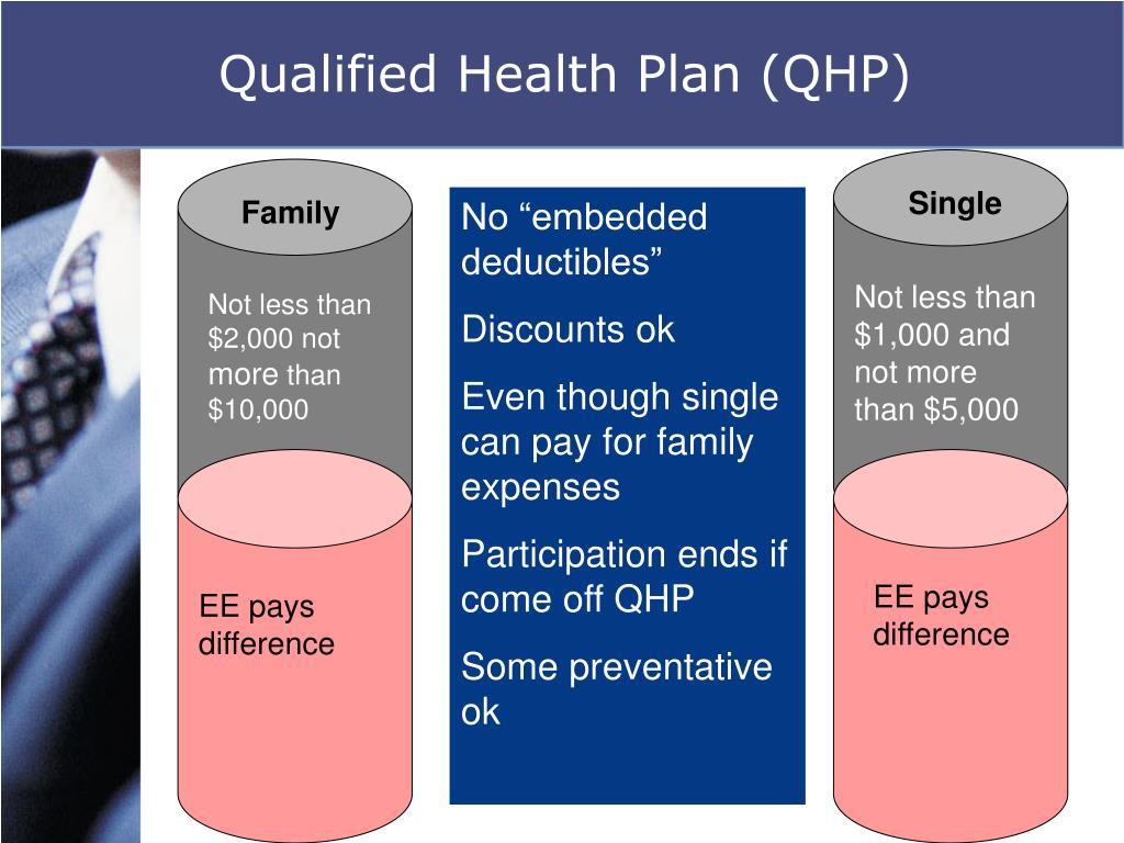 Qualified Health Plan (QHP)