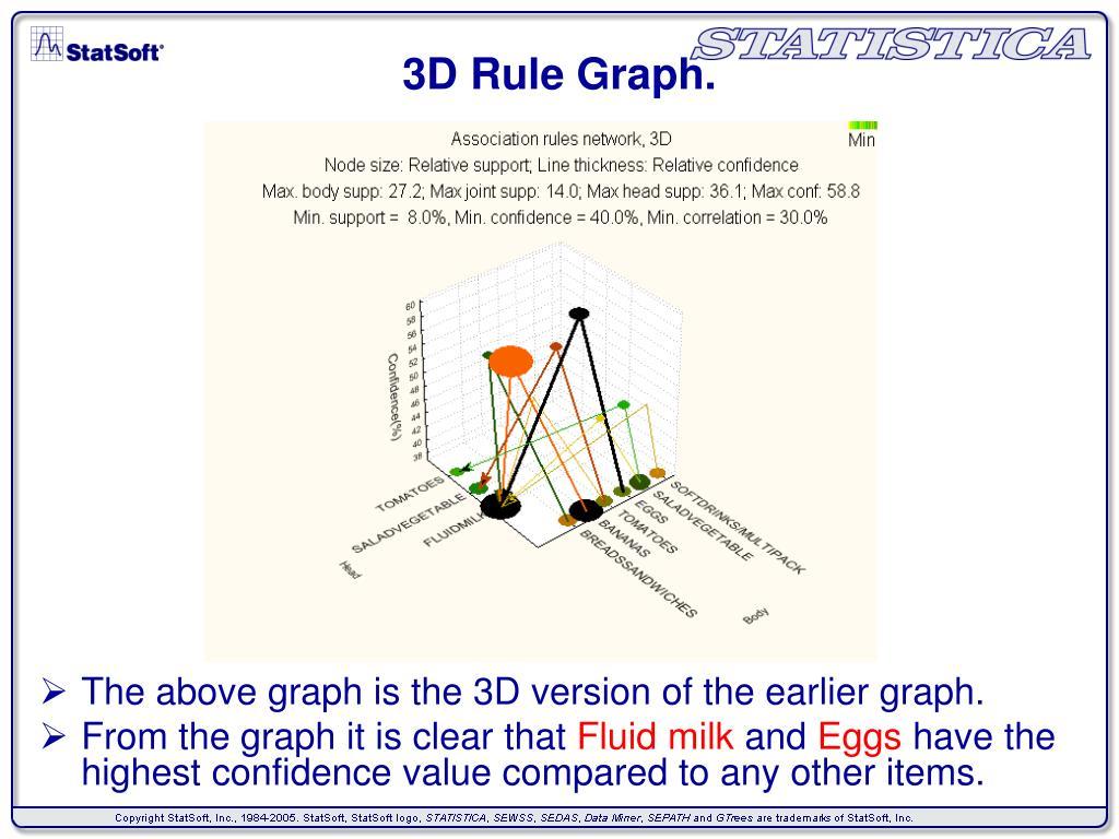 3D Rule Graph.