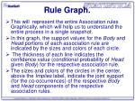rule graph