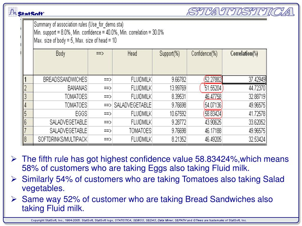 The fifth rule has got highest confidence value 58.83424%,which means 58% of customers who are taking Eggs also taking Fluid milk.