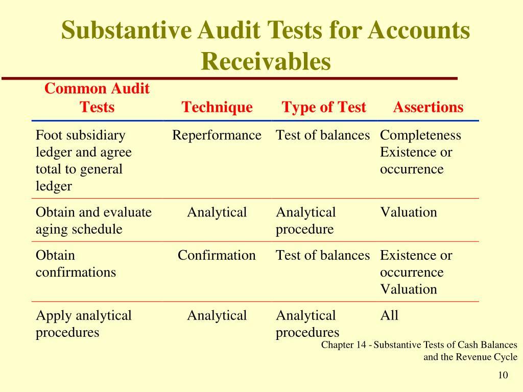 Substantive Audit Tests for Accounts Receivables