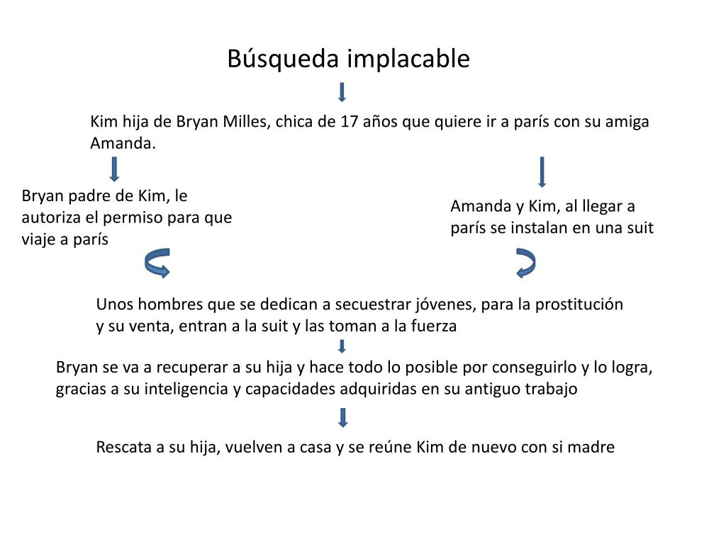 b squeda implacable l.