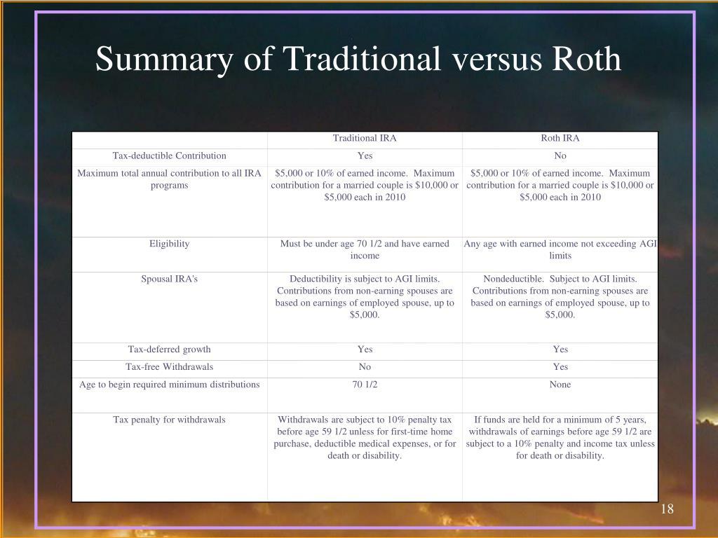 Summary of Traditional versus Roth