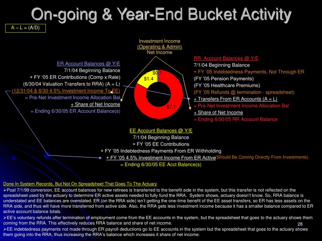 On-going & Year-End Bucket Activity