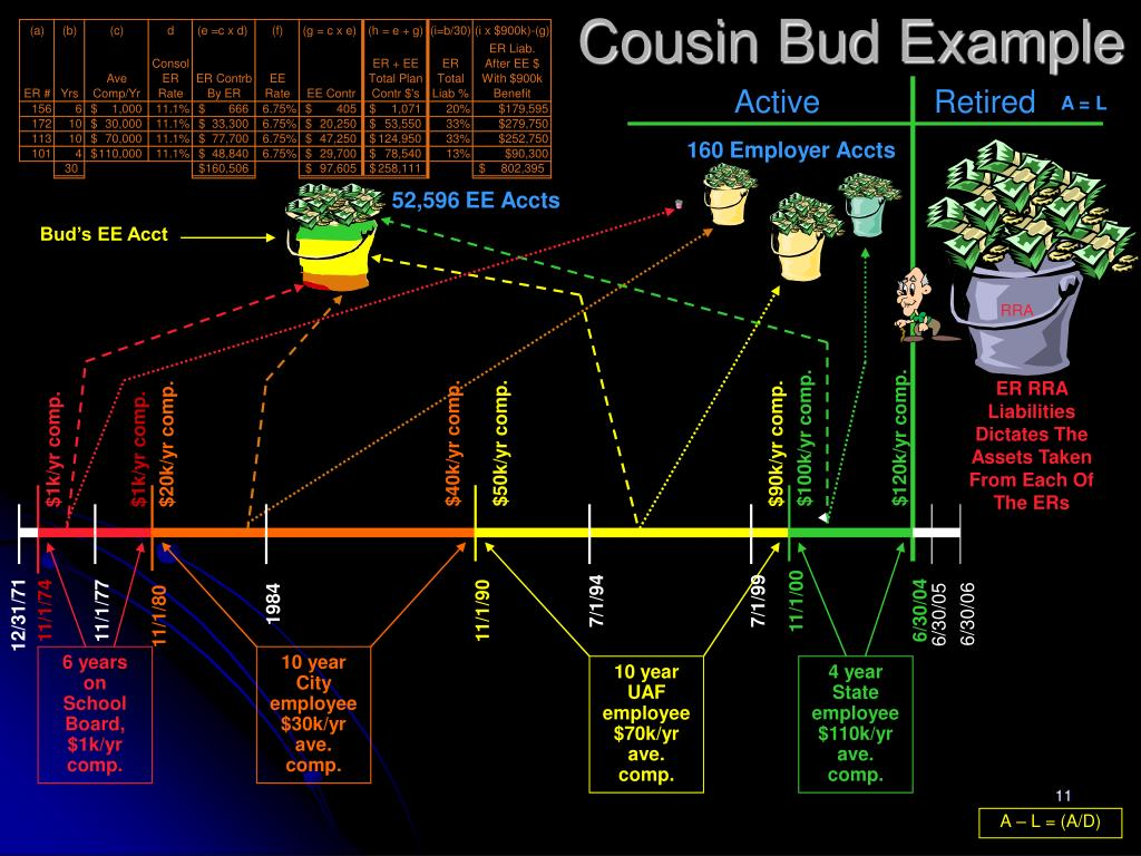 Cousin Bud Example