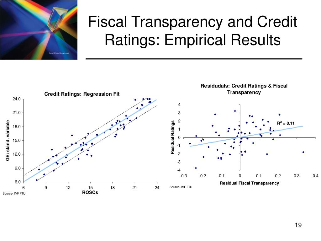 Fiscal Transparency and Credit Ratings: Empirical Results