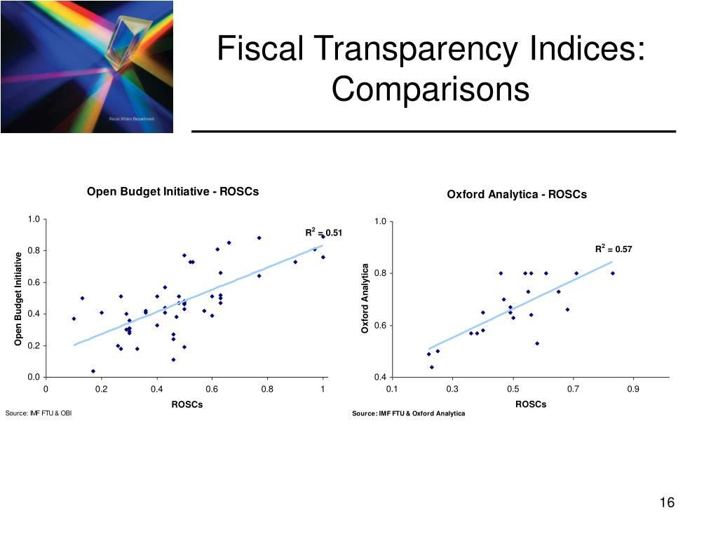 Fiscal Transparency Indices: