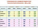 comparaison du nombre de piques et des taux de letalite par wilayas 2003 et 2004