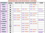 repartition des cas de deces par sect sanitaires22