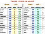 taux de letalite par wilayas