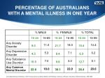 percentage of australians with a mental illness in one year