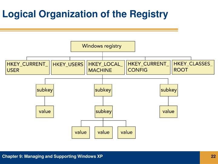 Logical Organization of the Registry