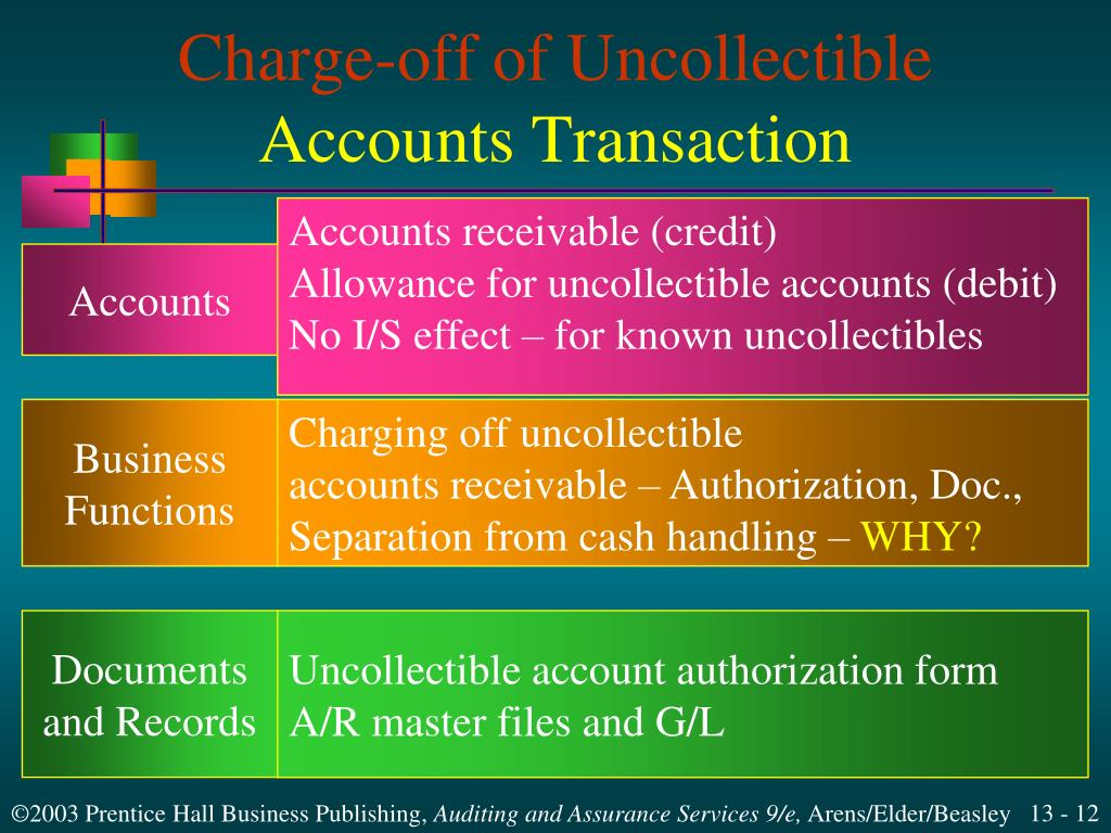 Charge-off of Uncollectible