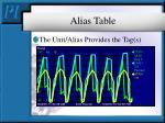 alias table