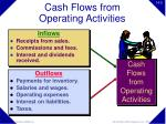 cash flows from operating activities