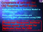 comparisons of split plot and crd response surface models