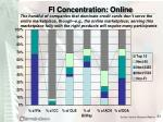 fi concentration online