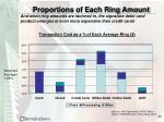 proportions of each ring amount