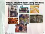 result higher cost of doing business