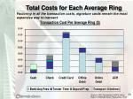 total costs for each average ring