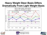 heavy weight steer basis differs dramatically from light weight basis