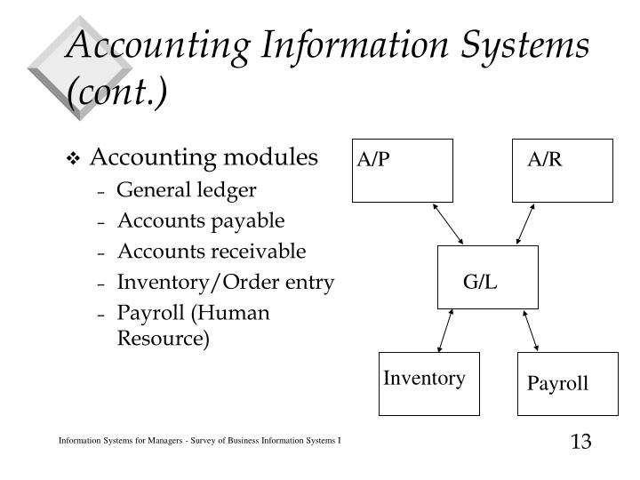 Accounting Information Systems (cont.)
