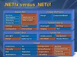 netfx versus netcf
