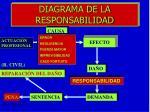 diagrama de la responsabilidad