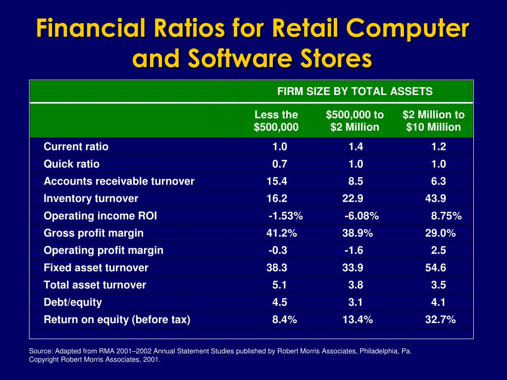 Financial Ratios for Retail Computer and Software Stores