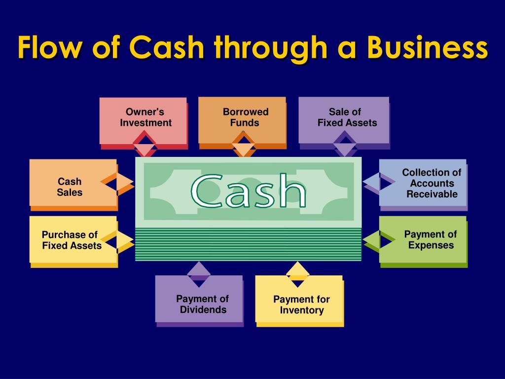 Flow of Cash through a Business