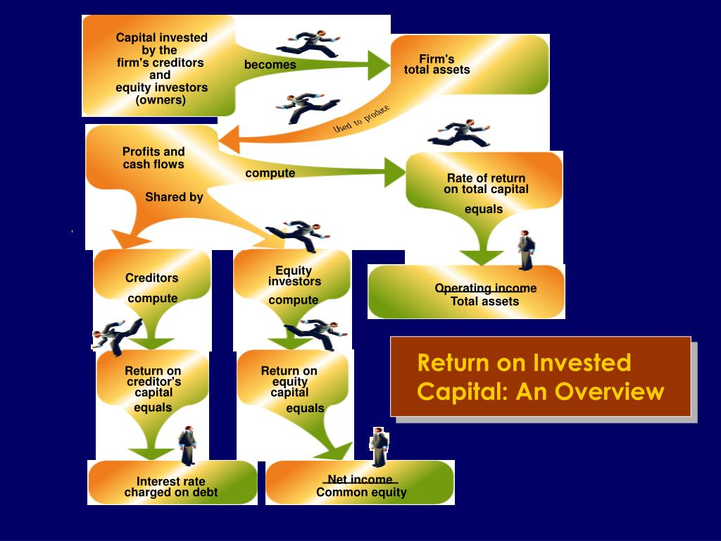 Return on Invested