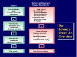 the balance sheet an overview