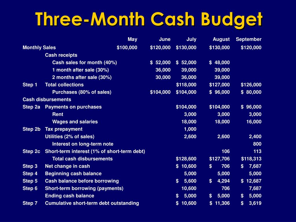 Three-Month Cash Budget