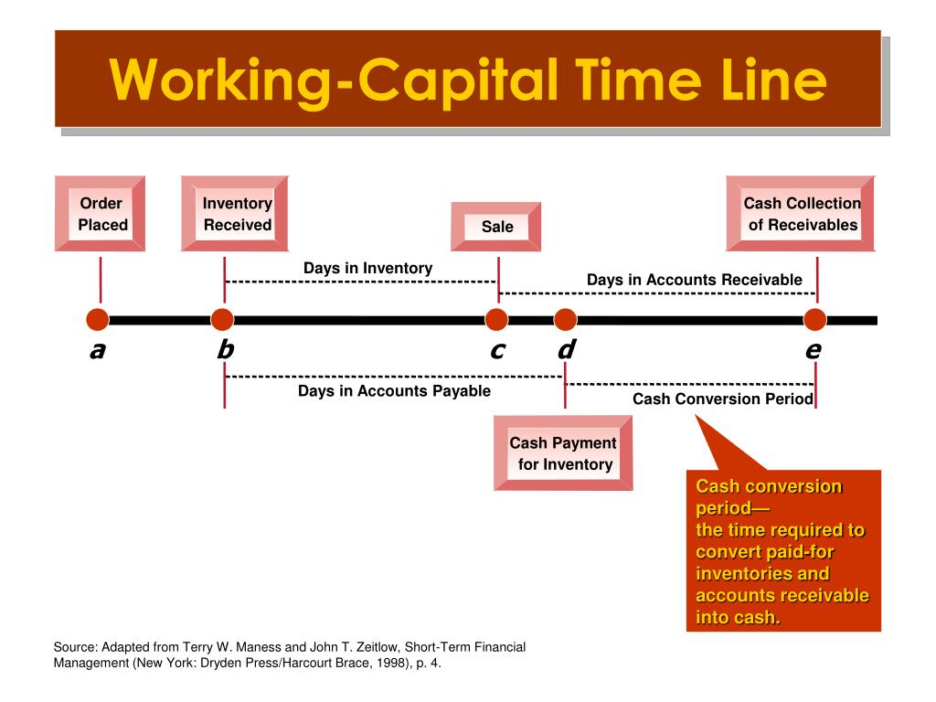 Working-Capital Time Line