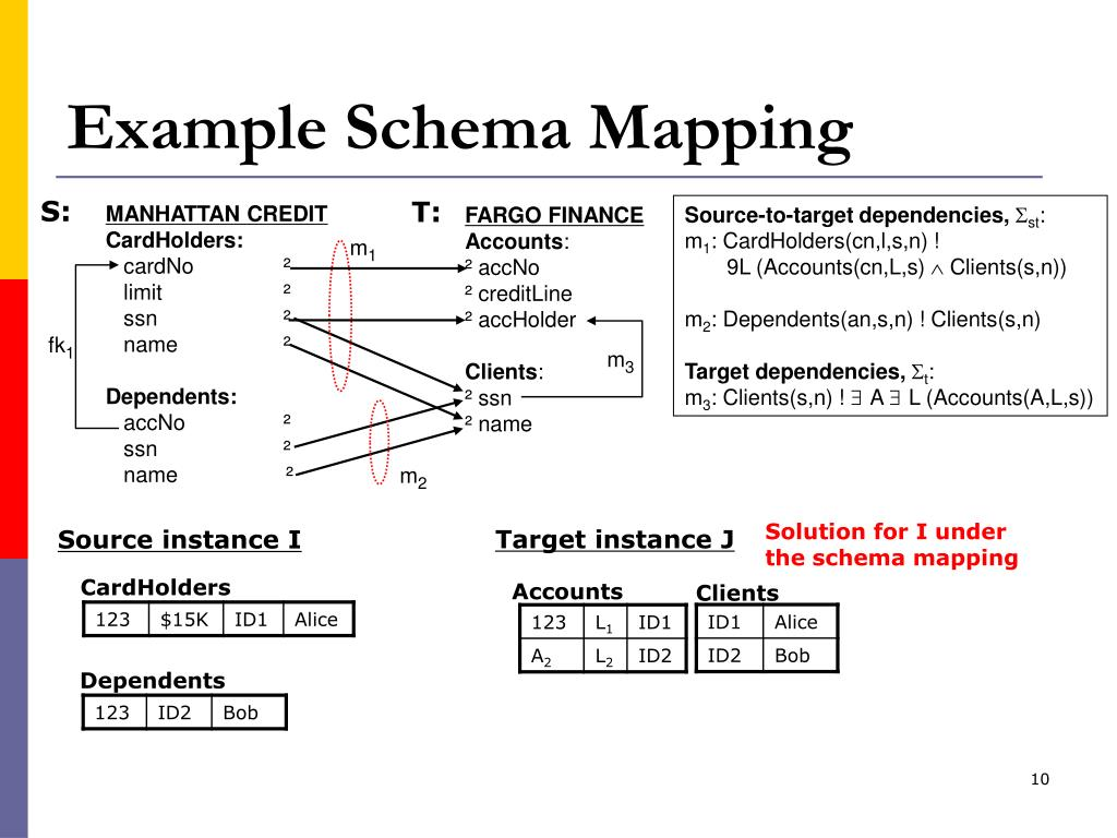 Example Schema Mapping