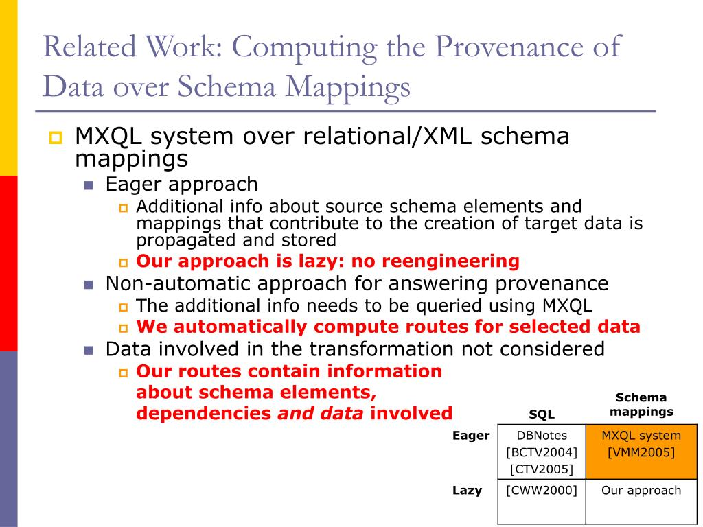 Related Work: Computing the Provenance of Data over Schema Mappings